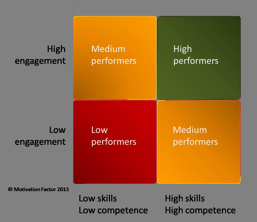 key strengths of an employee